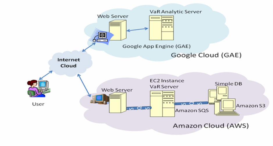 AWS – Amazon Web Services is solid building Cloud Computing ...