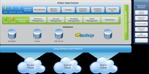 vFabric Data Director