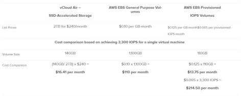 aws comp price
