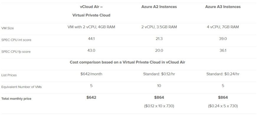 azure comp with vmware vcloud air