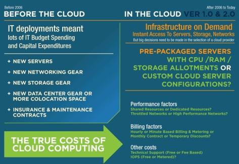 cloud cost iaas