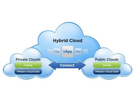 Vmware - Hybrid Cloud